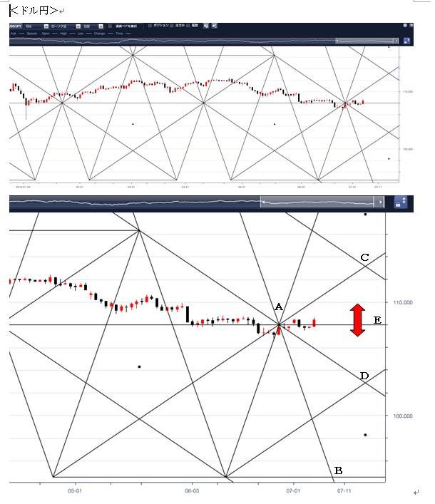 *ドル/円のペンタゴンチャートデータ*