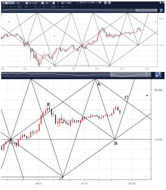 *豪ドル/円のペンタゴンチャートデータ*