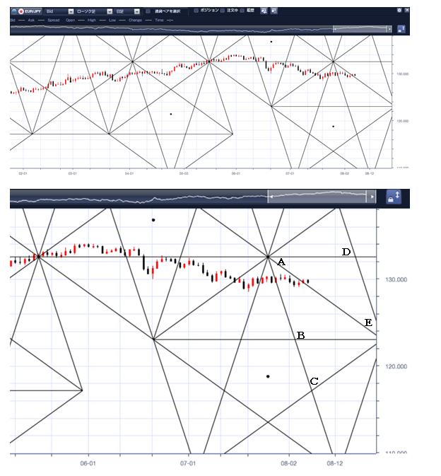 *ユーロ/円のペンタゴンチャートデータ*